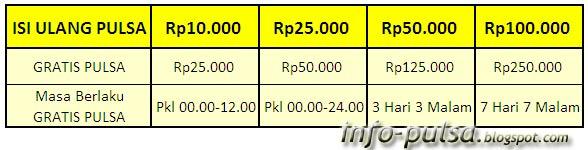 Tabel Program Indosat 7 Hari 7 Malam