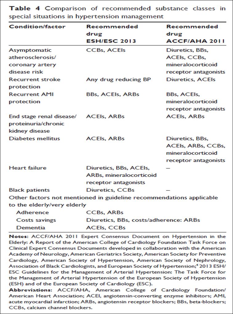Terapias antihipertensivas en situaciones específicas