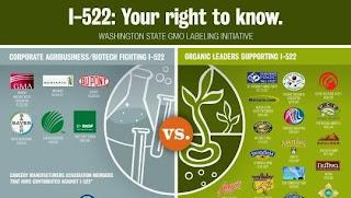 Οι εταιρείες Pepsi, Nestle, Coca Cola, χρηματοδοτούν με εκατομμύρια την προσπάθεια μη επισήμανσης των μεταλλαγμένων προϊόντων.