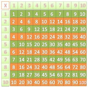 Tecnologica mente web tavola pitagorica - La tavola pitagorica da stampare ...