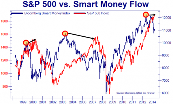 SMART MONEY FLOW VS S&P 500