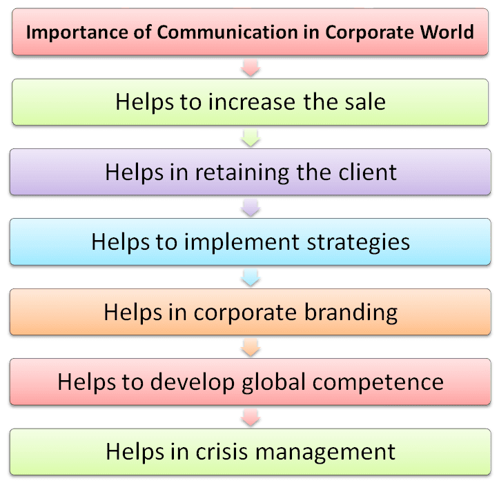 Essay On Importance Of Effective Business Communication  Blog  Essay On Importance Of Effective Business Communication