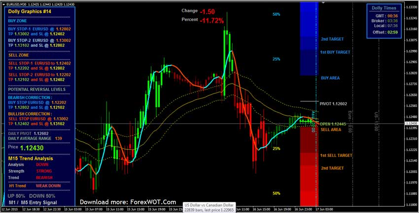 Trading systems in forex