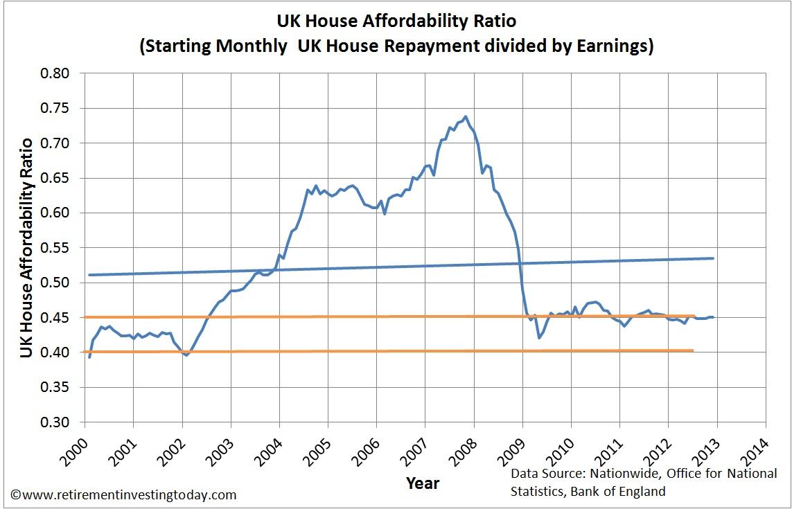 UK House Affordability Ratio
