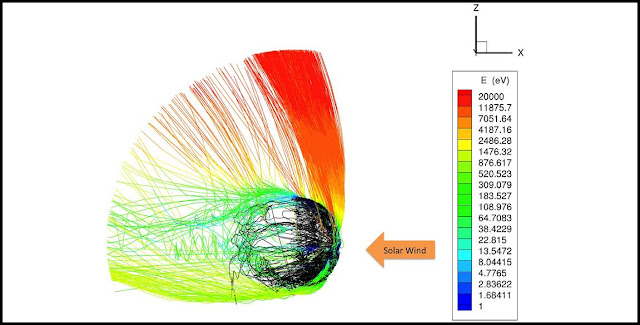 Computer simulation of the interaction of the solar wind with electrically charged particles (ions) in Mars' upper atmosphere. The lines represent the paths of individual ions and the colors represent their energy, and show that the polar plume (red) contains the most-energetic ions. (Courtesy X. Fang, University of Colorado, and the MAVEN science team)