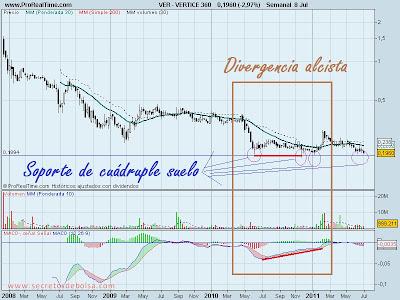 Analisis-tecnico-Vertice 360-julio 2011