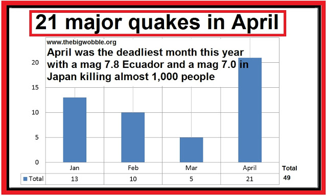 A deadly month as 21 major quakes kill 1,000 in April: 9 volcanoes erupted or showed new activity