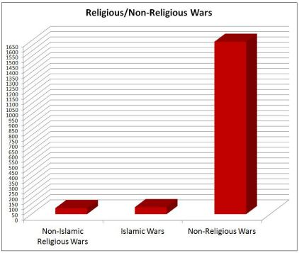 Religion Causes War