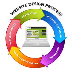 Quy trình thiết kế website tại Web60s
