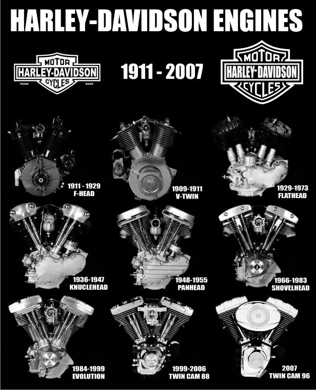Harley Infographic Bmp 616 762 Harley Davidson Engines Harley Davidson Motor Harley Bikes