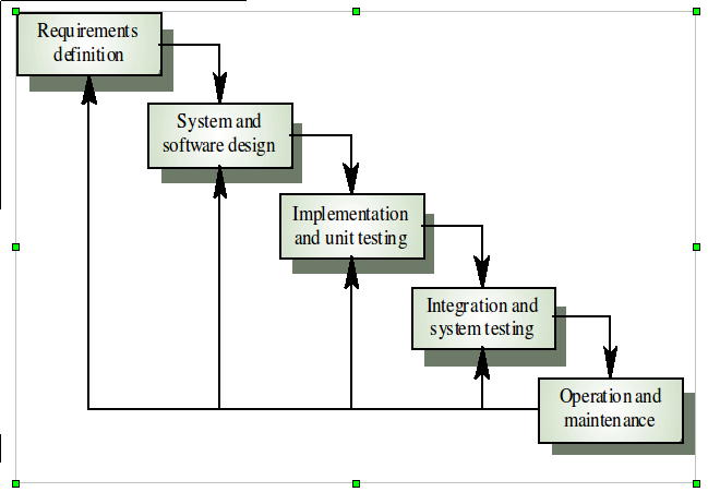 Waterfall model for Waterfall model phases explanation