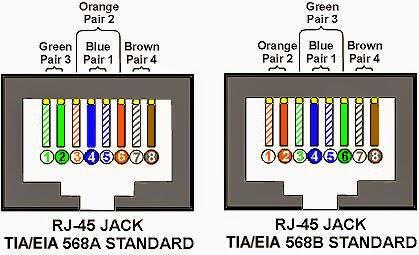 Cách bấm đầu dây mạng theo hai chuẩn A, B