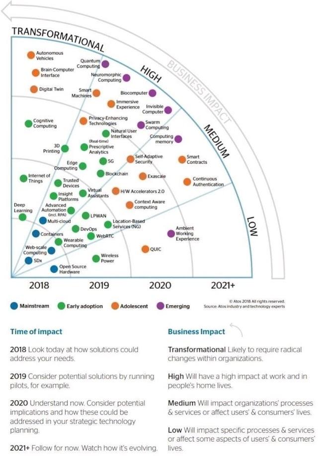Technologies in enterprise