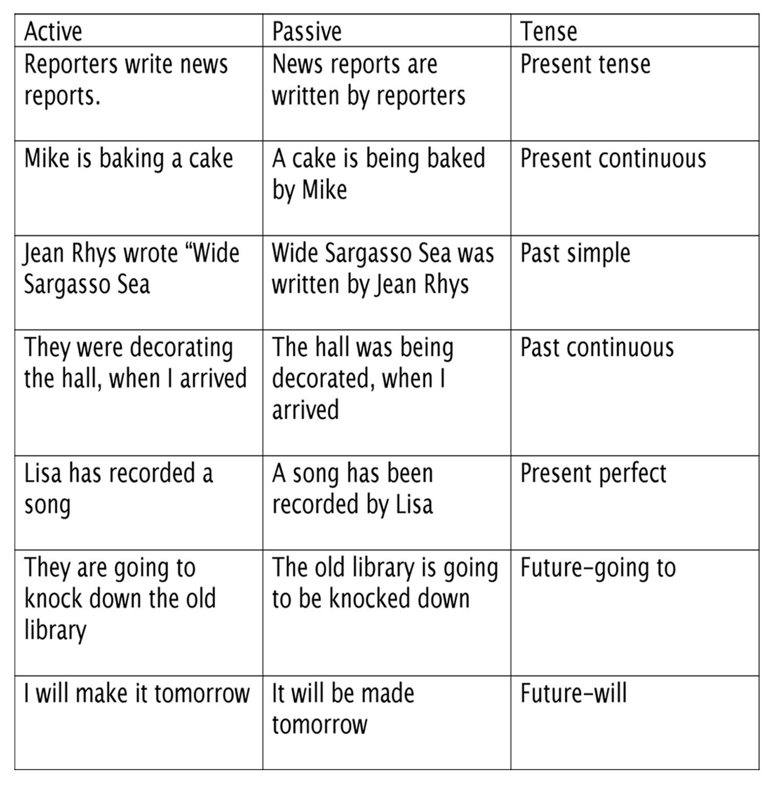 ... Larkins--YA Author: What Not to Write Part 2: Passive vs. Active Voice