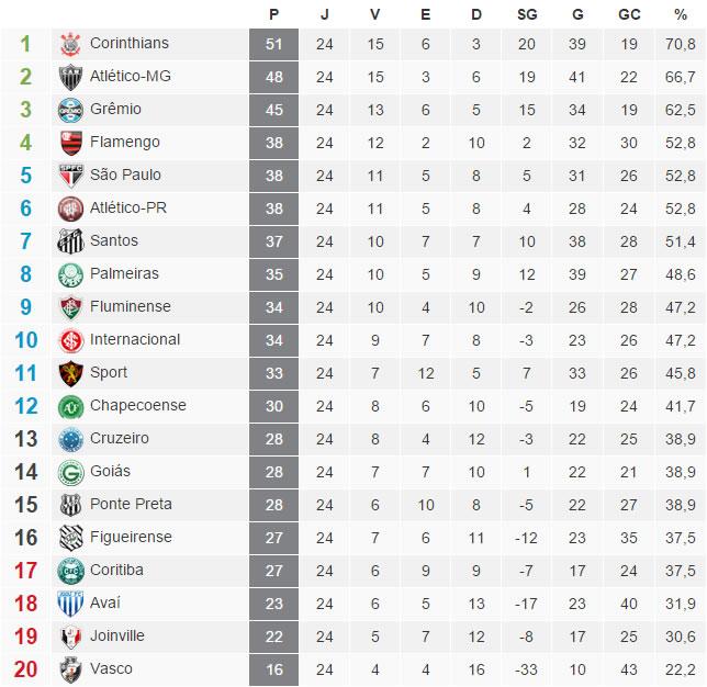A tabela com a classificação do Brasileirão 2015 após a 24ª rodada