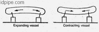 ilustrasi kesalahan pemasangan slotted hole vessel