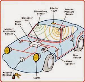 Cara pasang alarm mobil Teknovanza Audio Mobil