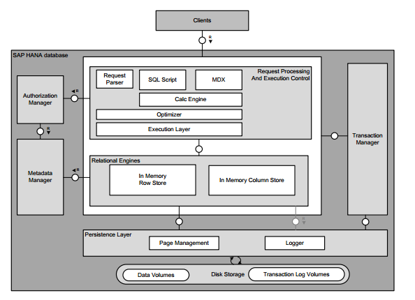 Sap Hana Database High Level Architecture Block Diagram Sap Hana