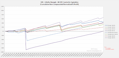 Short Options Strangle Equity Curves SPX 80 DTE 4 Delta Risk:Reward Exits