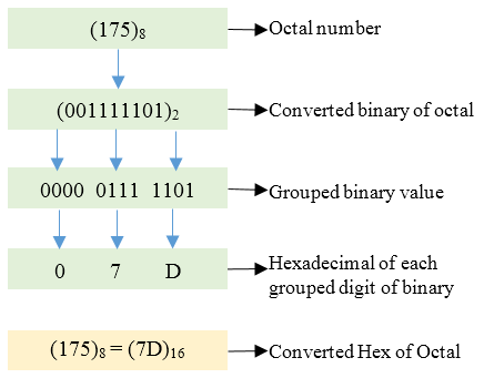 Binary conversion c code