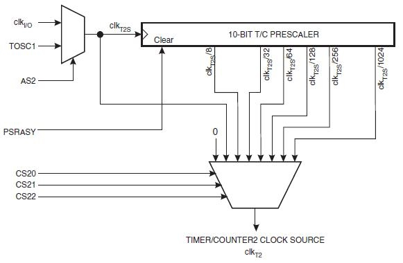 Frequency Counter Theory : Dubworks timers avr the theory behind it