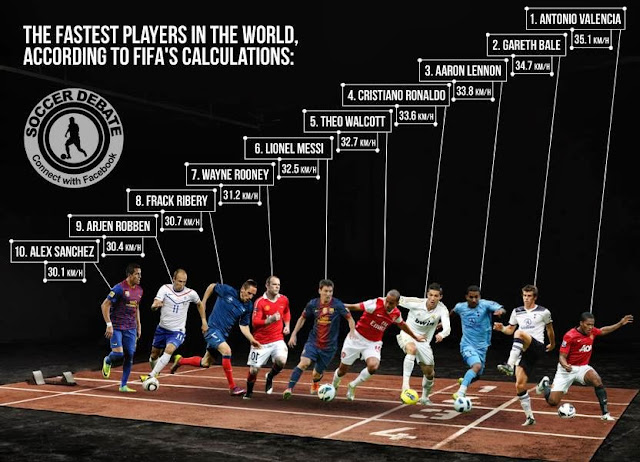 http://balls.ie/football/fastest-football-players/