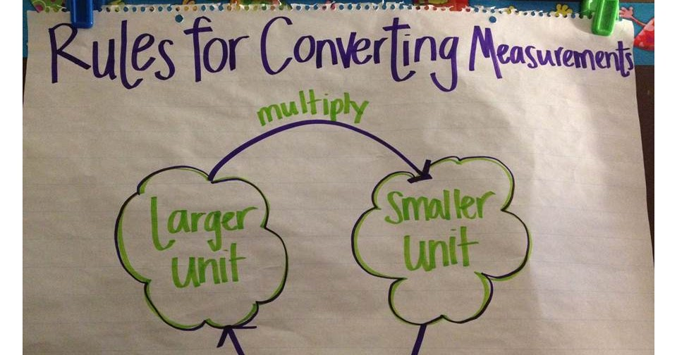 one school year at a time   math  measurement anchor charts