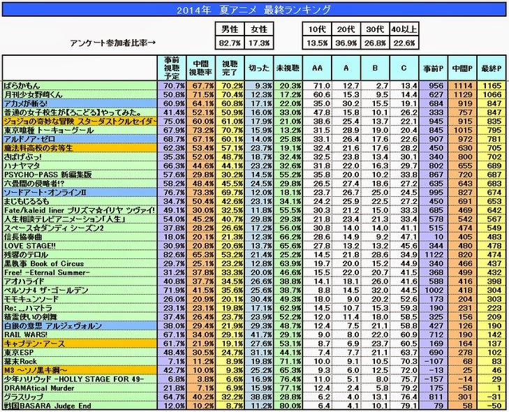 anime_summer_2014_ranking_niconico.jpg