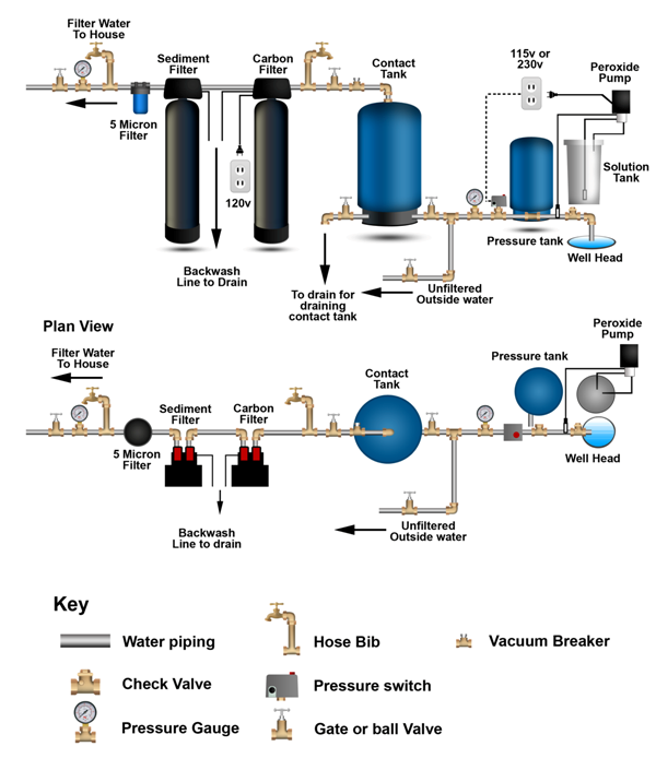 iron filtration system diagram iron free engine image for user manual download. Black Bedroom Furniture Sets. Home Design Ideas