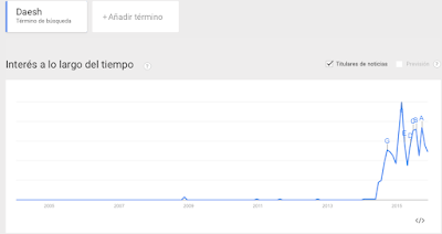 Daesh en Google Trends