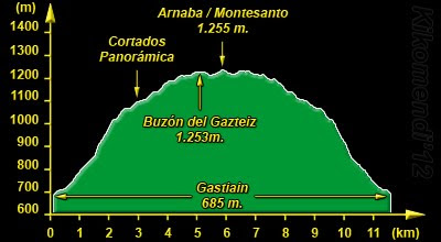 Perfil del recorrido