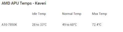 Temperatur normal AMD Kaveri