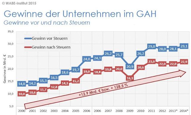 Gewinne der Unternehmen im GAH: