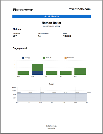 Build reports for Linkedin Activity