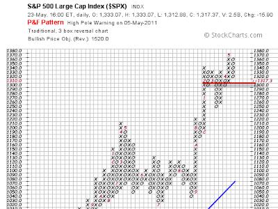 SP500 Tick Chart