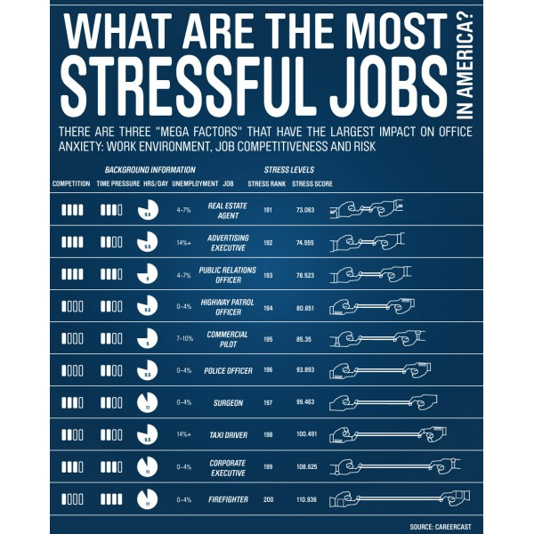 job stress Jobs and careers are an important part of our lives along with providing a source of income, they help us fulfill our personal aims, build social networks, and serve our professions or.