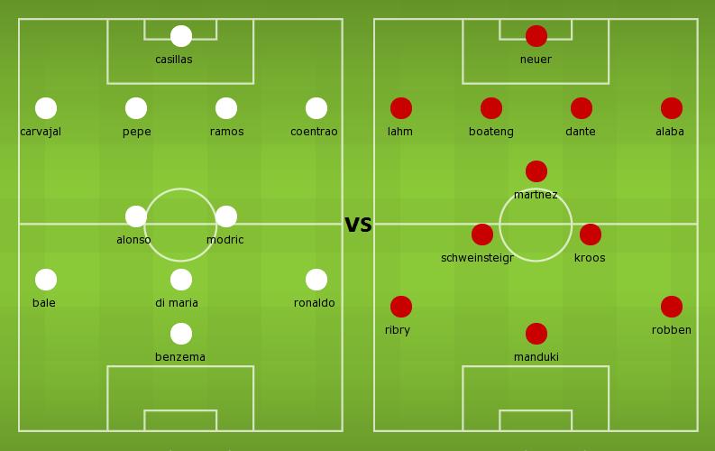 Possible Lineups: Real Madrid vs Bayern Munich