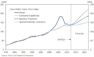 Goldman Sachs House Price Forecast