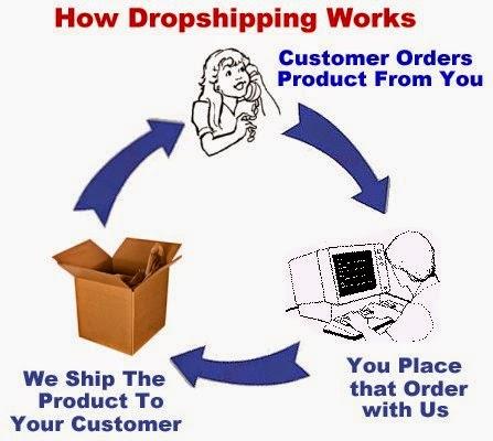 Rangkaian proses penjualan sistem dropship