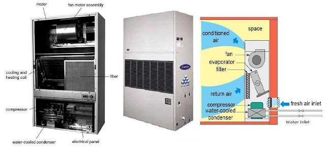 Air Conditioner Package Unit Section : Air conditioning system configurations part two