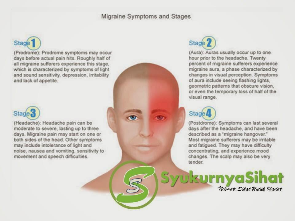 Simptom migrain