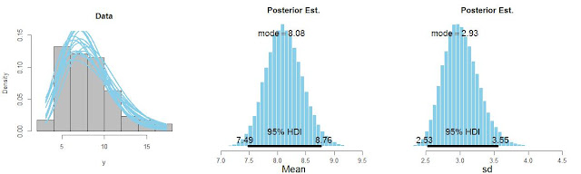Gamma Likelihood Parameterized by MODE and SD