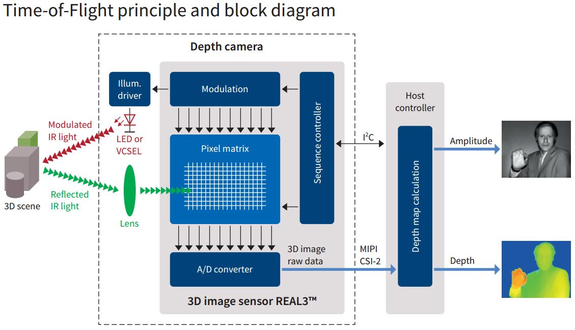 Image Sensors World December 2015