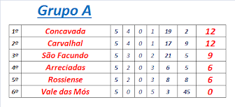 Classificação Final Grupo A Torneio Incup 2015
