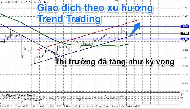 trend trading - giao dich xu huong