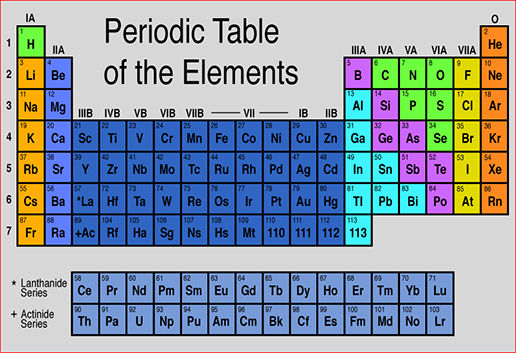 Alquimiayciencias tres nuevos elementos en la tabla for Periodic table no 52