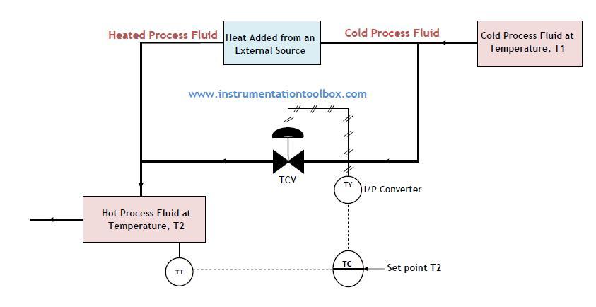 How%2Ba%2BTemperature%2BControl%2BValve%2BWorks how a temperature control valve works ~ learning instrumentation