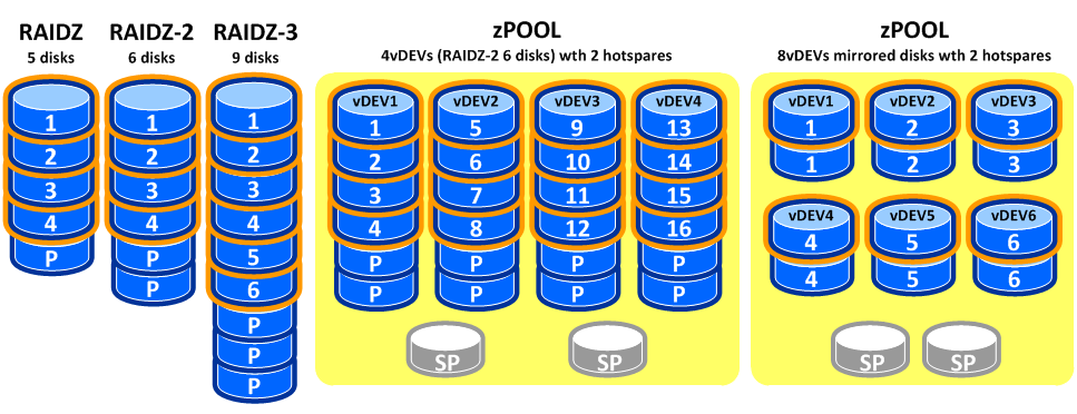 Nexenta scale and cluster hansdeleenheer for Zfs pool design