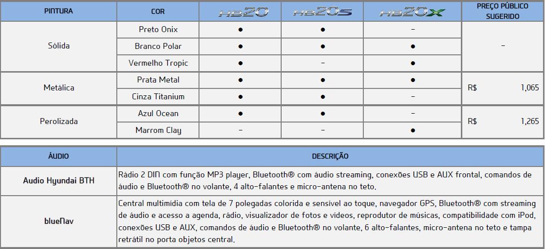 Hyundai Hb20 2014 Tem Novidades E Pre 231 O Maior Motor V 237 Cio