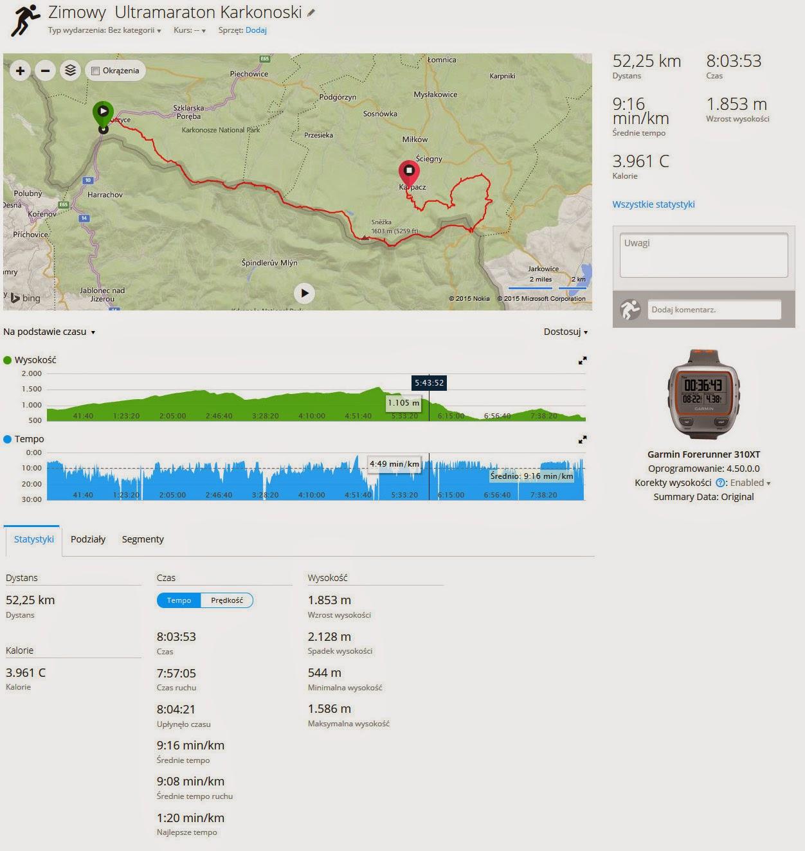 wykres garmin 310xt zimowy ultramaraton karkonoski